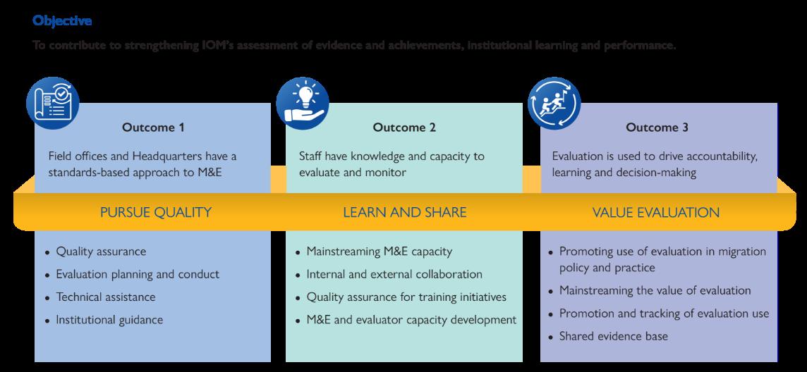 M&E Strategy 2020-2021